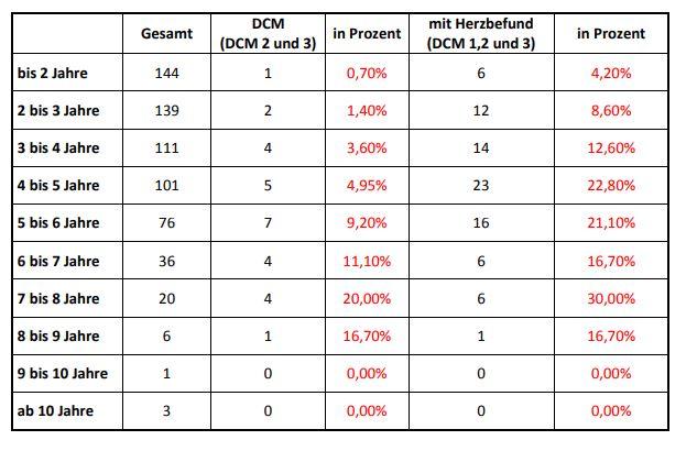 Stellungnahme zur Auswertung der DCM-Studie des DDC 2017